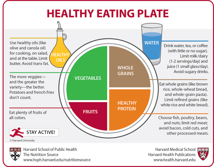 Healthy Eating Plate Harvard School of public Health